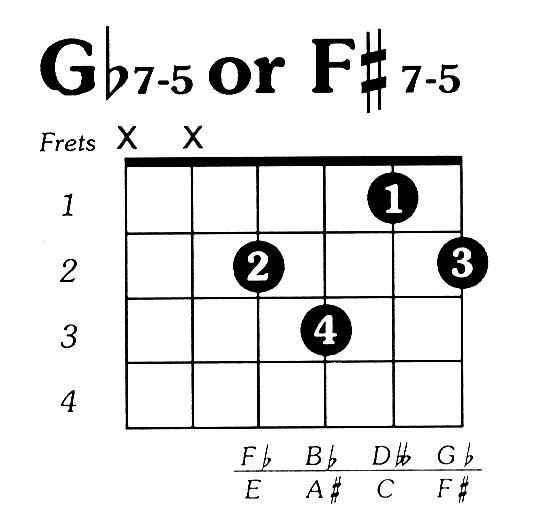 Fsharp7dim5 Guitar Chord