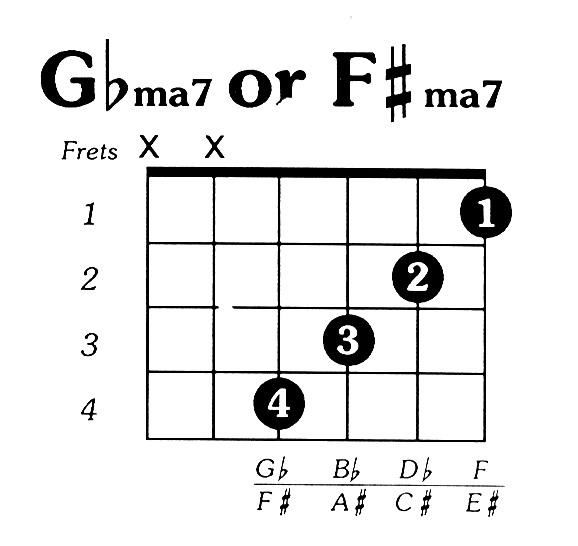 Fsharp Major 7 Guitar Chord