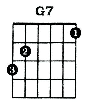 G 7 Chord Guitar G7 Chord