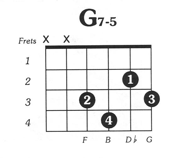 G7dim5 Guitar Chord
