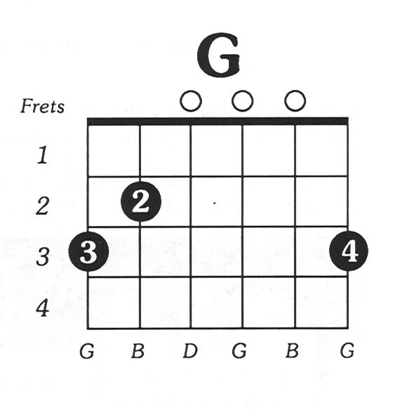 G Major Guitar Chord
