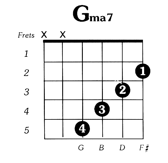 G Major 7 Guitar Chord