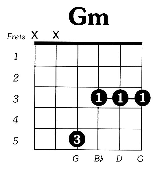 Gmin Guitar Chord