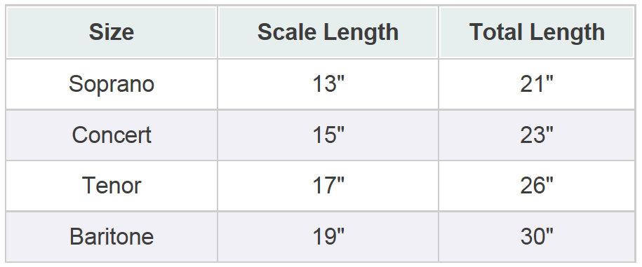Ukulele Sizes Chart
