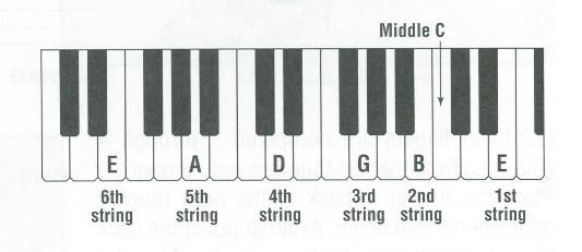 Tune Guitar to Keyboard